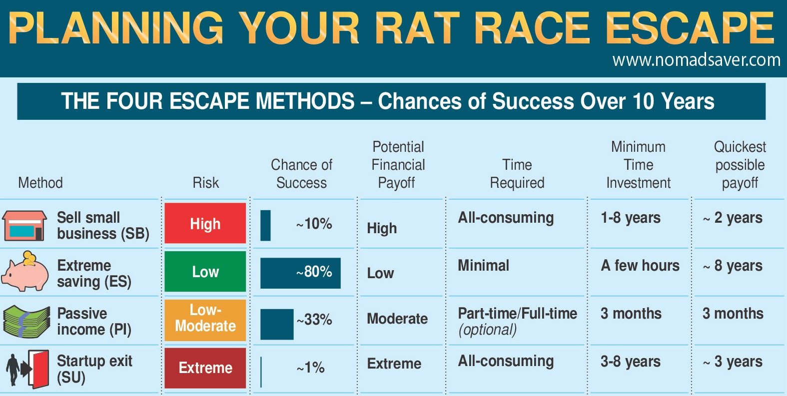 How to Escape the Rat Race: A Zero BS Guide - Part 1